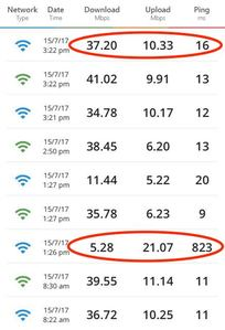 Devolo dLan 1200+ Wifi ac review speed tests